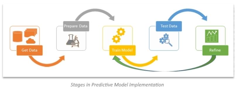 PredictiveModeling-Steps1