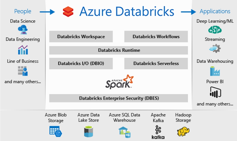 Azure Databricks Overview