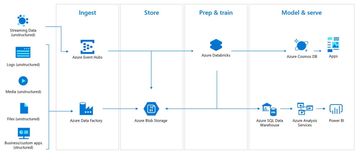 Azure Databricks - Real time analytics.jpg